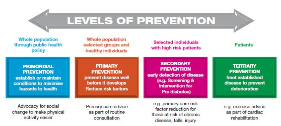 exploring health promotion prevention levels This document focuses on occupational therapy's distinct value in mental health promotion, prevention, and reclaiming mental health resulting in optimal levels of community participation, daily functioning, and quality of life.